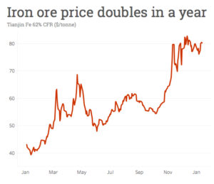 Iron ore price: China imports top 1 billion tonnes for first